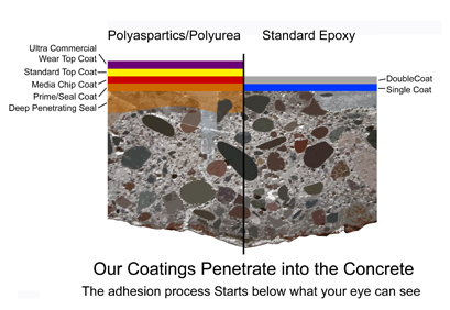Polyaspartics Are Ideal For Concrete In, Garage Flooring, Commercial,  Industrial Flooring, Retail Storefront Flooring And Customer Service Areas.